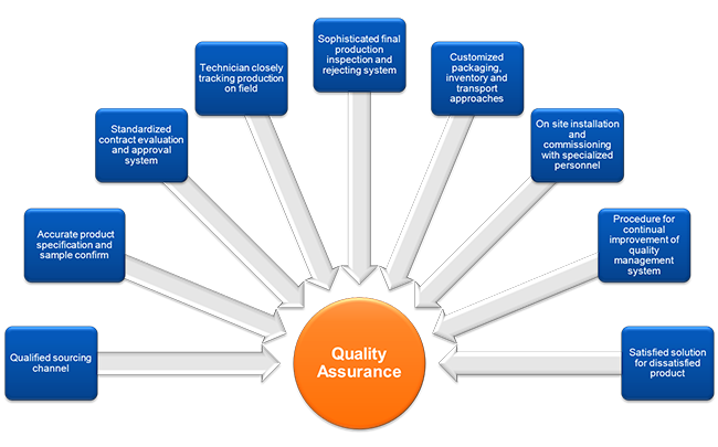 Quality Assurance Services for Products & Retail Helping thousands of companies every day meet the highest quality and safety standards in the world, Intertek offers robust quality solutions customized to the exact .